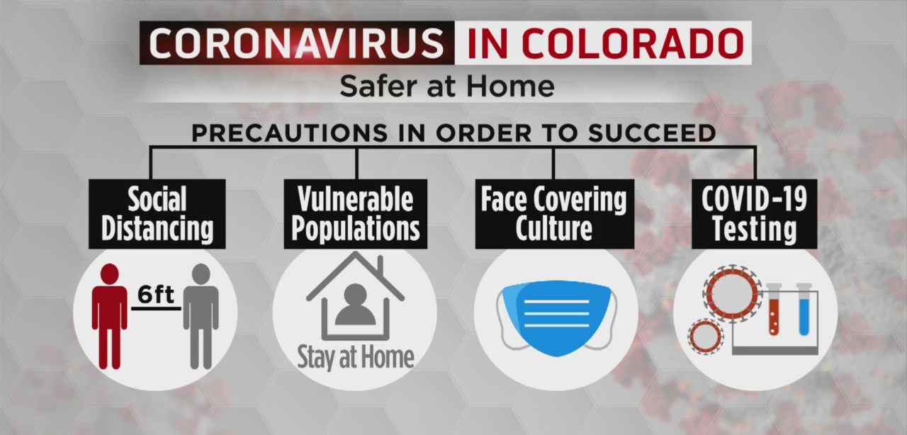 Welcome Back to Work Under Colorado's Safer at Home Protocol